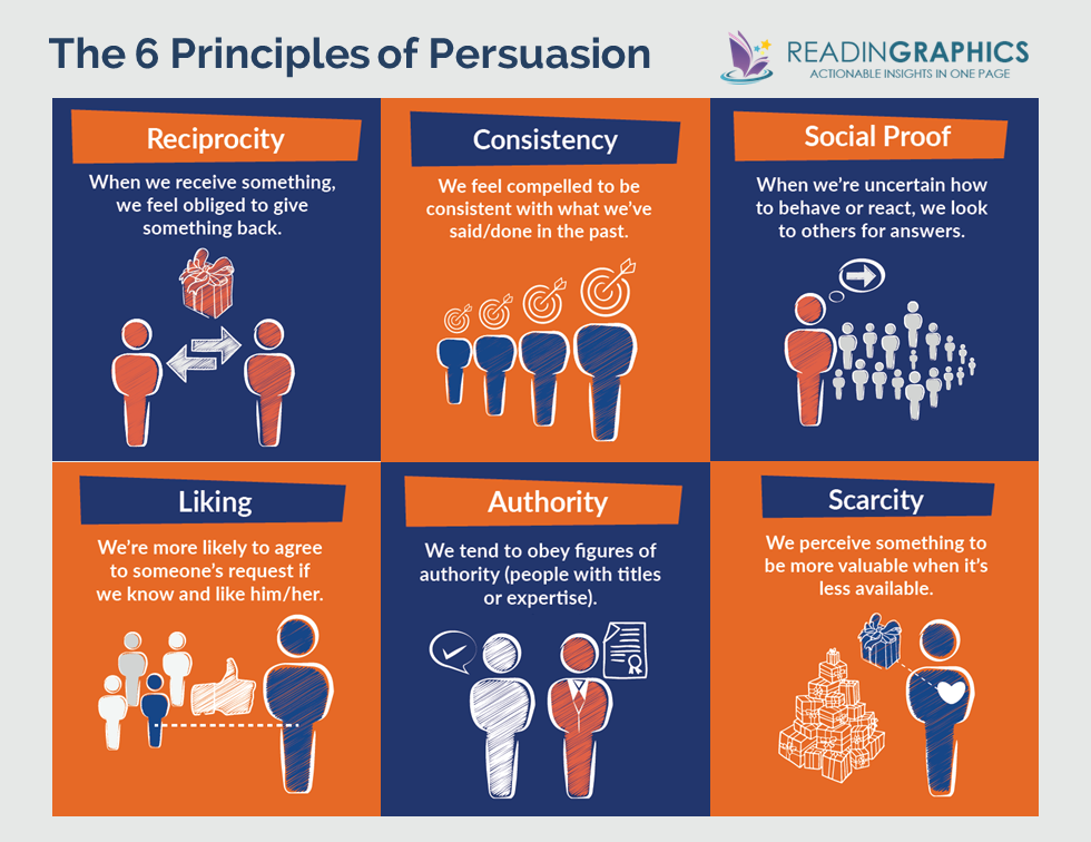6 principles of persuasion illustrated