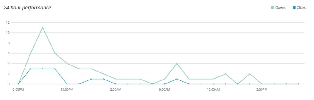 24-hour performance mailchimp