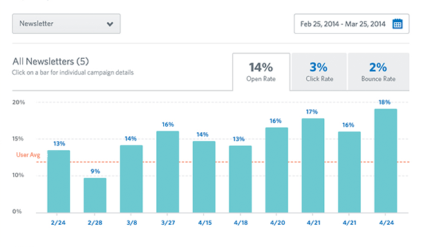 Constant Contact engagement report