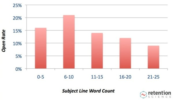 retention science email open rate subject line