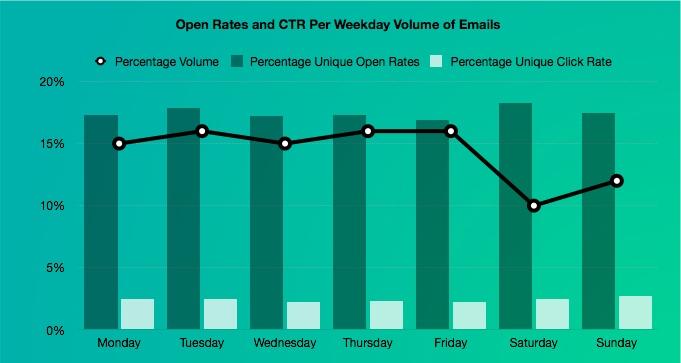 email time week volume sends