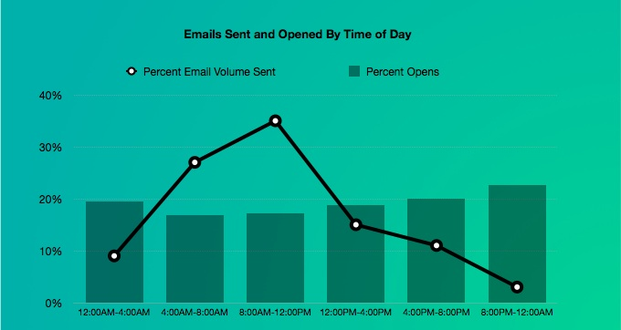 email percent opens time of day