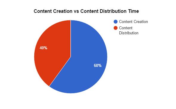 Content Creation vs Content Distribution time
