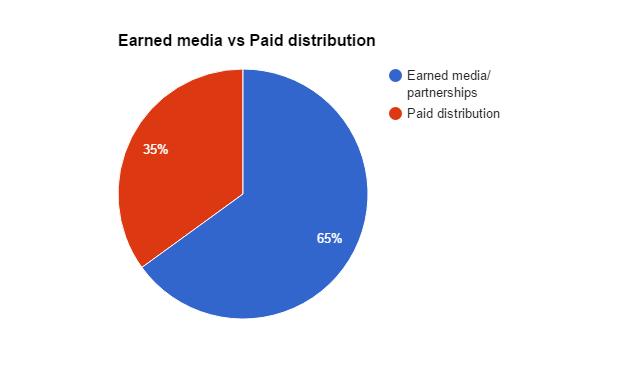 Earned media vs paid distribution