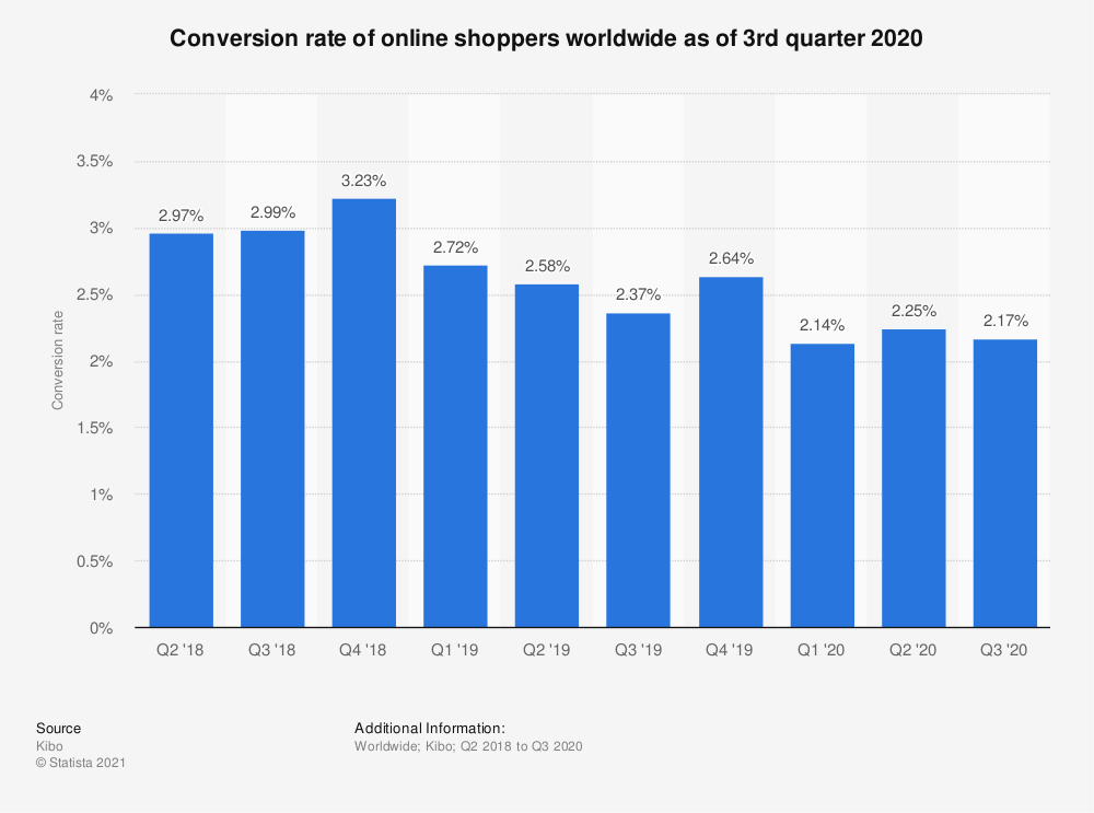 Statistic: Conversion rate of online shoppers worldwide as of 2nd quarter 2017 | Statista
