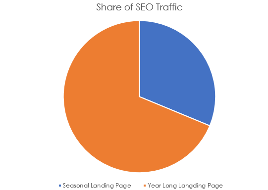 Share of SEO traffic