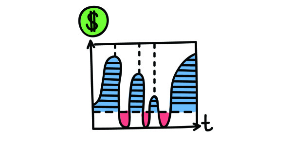 Boost your Shopify dropshipping success rate. Make the most of your analytics - A chart with money on one side and time on the other shows the ebb and flow o profitability over time.