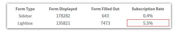 form comparison