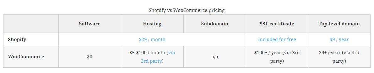 WooCommerce vs Shopify price comparison