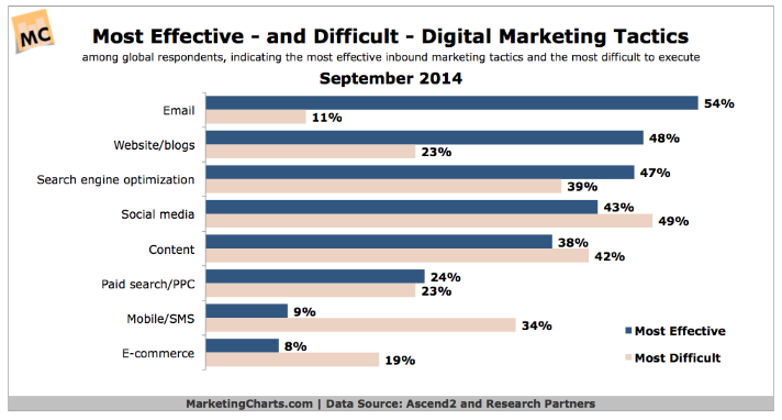 report on effectiveness and difficulty of execution of marketing tactics