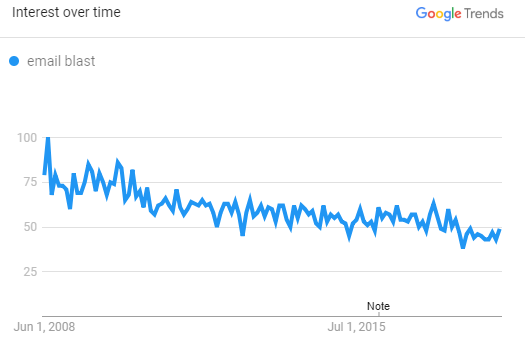 Popularity of the term Email Blast has dwindled