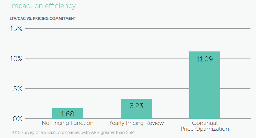graph shows that continual price optimization is the best