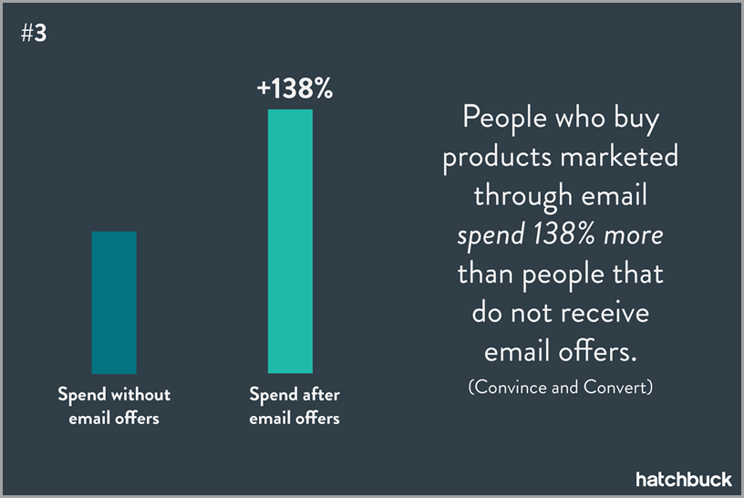 graph showing consumer spend by email offers sent