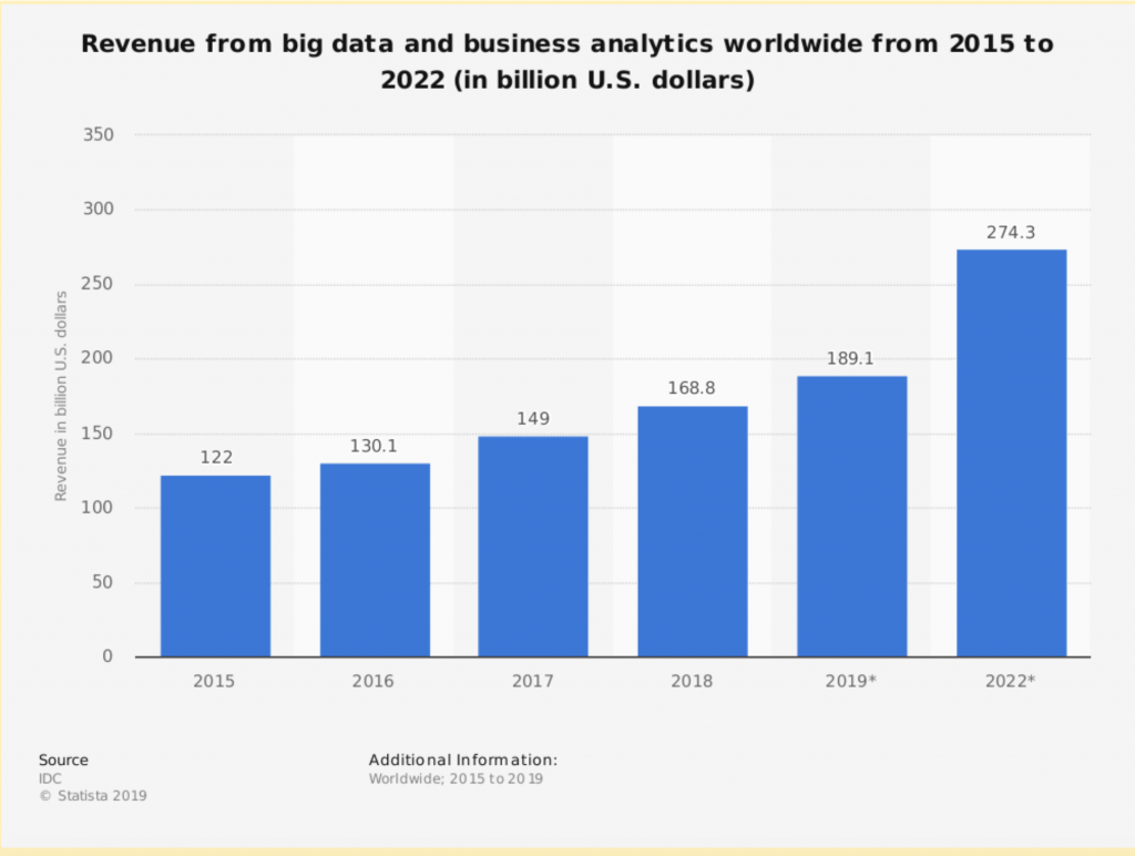 graph showing increase in revenue in correlation to rise in analytics