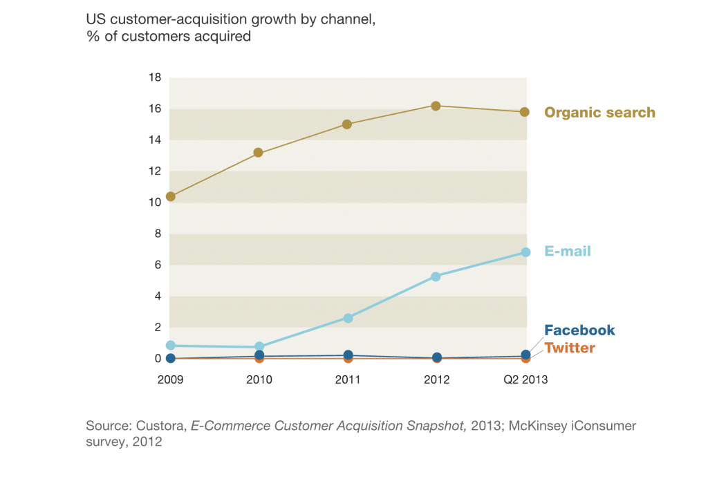 Mckinzey research on adoption of email as a growth channel
