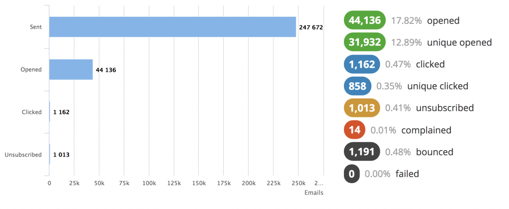 snapshot of mailmunch dashboard showing essential email stats