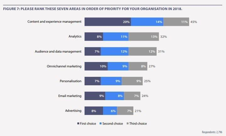 study that shows the positive effect of using personalization in marketing efforts
