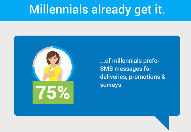75 percent of millenials prefer text to other forms of communication