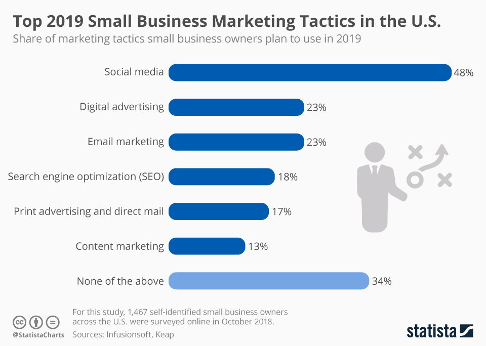 graph showing share of marketing business tactics by use