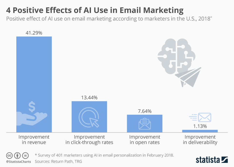graph shows positive effects of AI in email marketing by percentage
