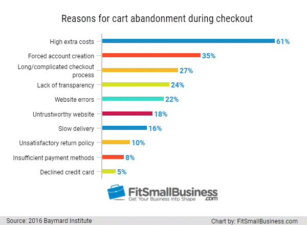 graph showing reasons for cart abandonment
