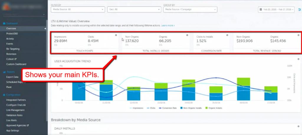 Appsflyer analytics dashboard