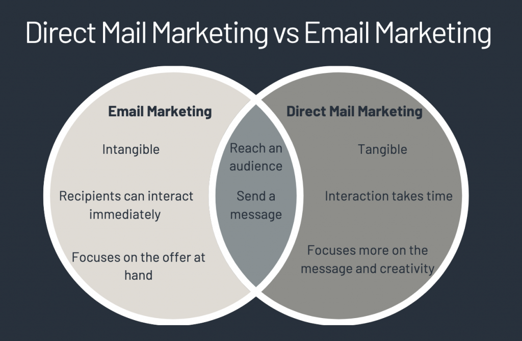 venn diagram showing overlap between email and direct mail marketing