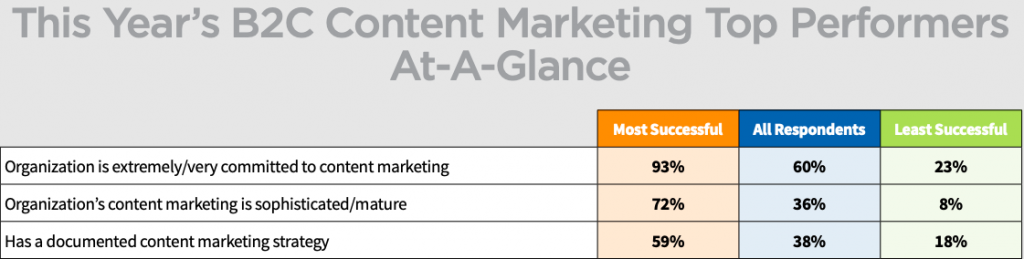 table showing content marketing success rates