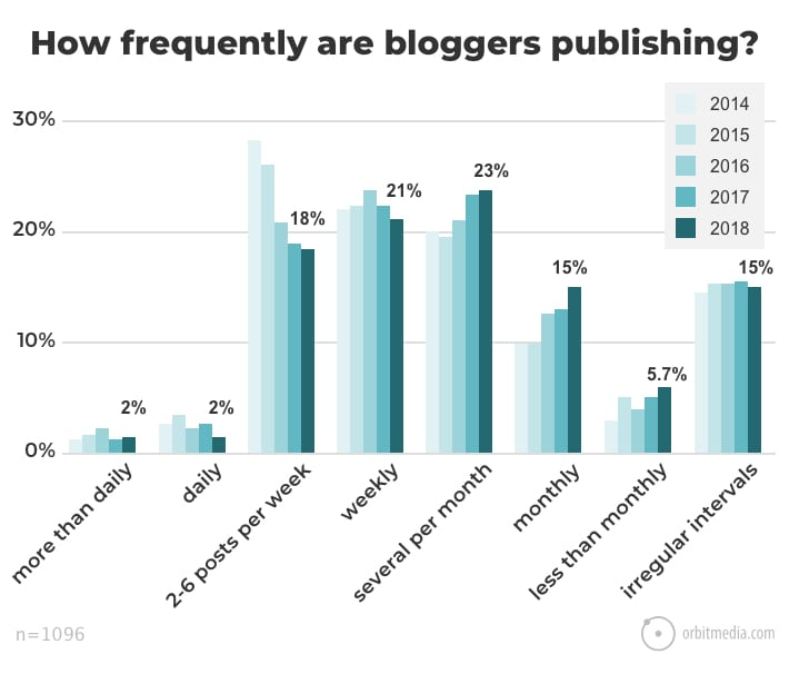 graph depicting percentage of bloggers posting at varying frequencies