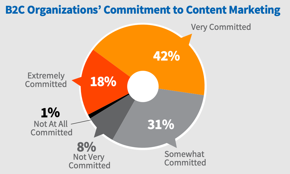 pie chart showing commitment levels for content marketing