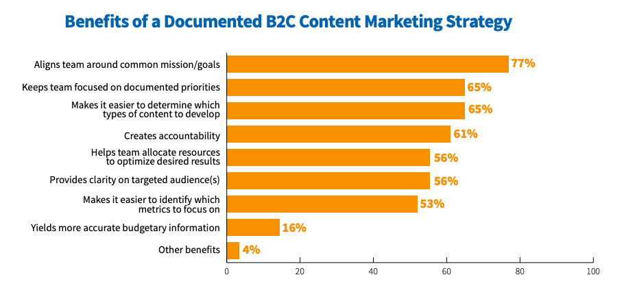 graph showing benefits of documented b2c content marketing strategies