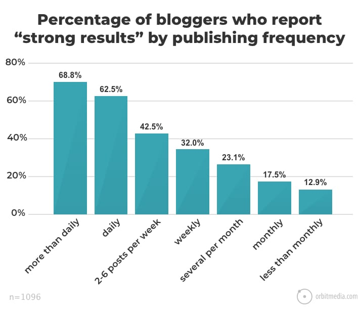 graph shows success reported in correlation to publishing frequency