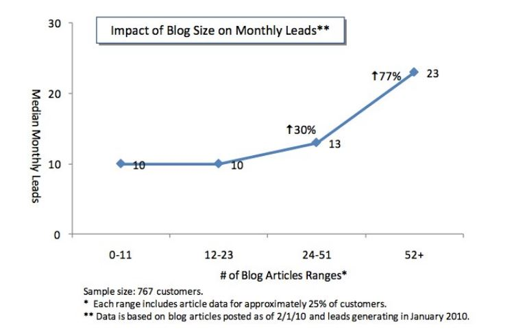 graph showing impact of frequency of blogging on rate of leads collected
