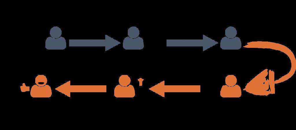 retargeting process illustrated