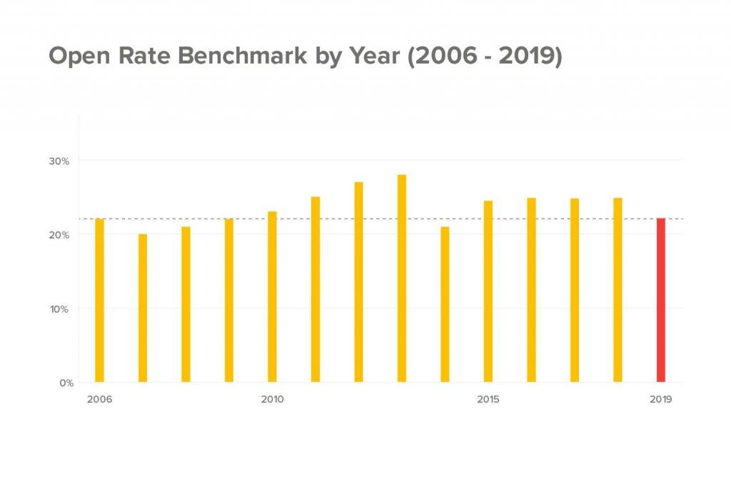 graph showing open rate percentages by year