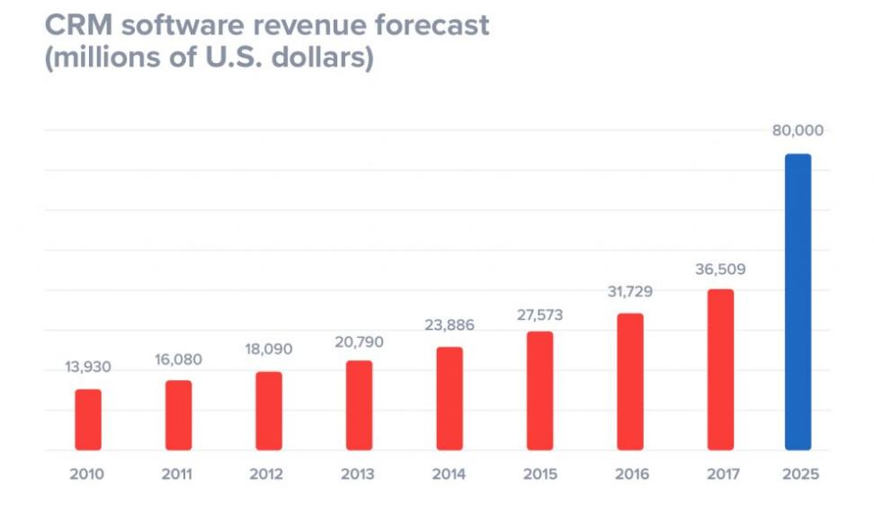 graph showing CRM revenue forecast