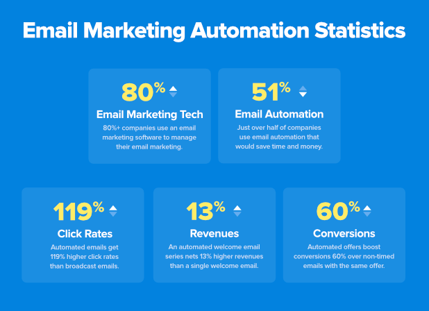 email marketing automation stats