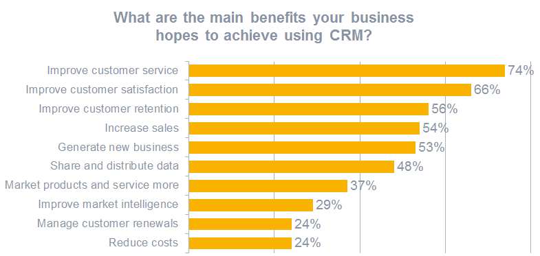 graph showing benefits of CRM use in business
