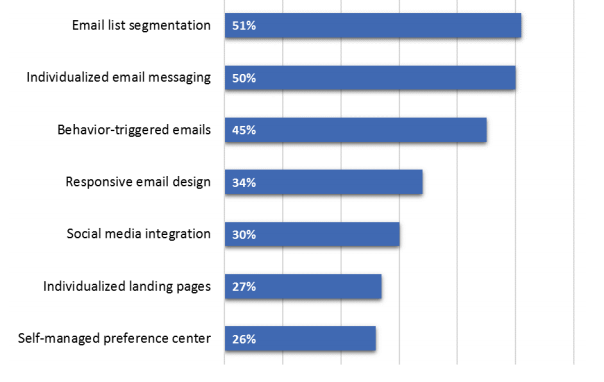 graph showing email marketing task prioritization