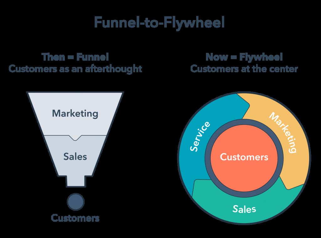 Funnel to flywheel illustration