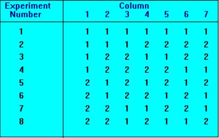 table showing experiment matrix