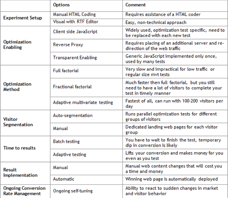 table showing pros and cons of fractional and full factorial design