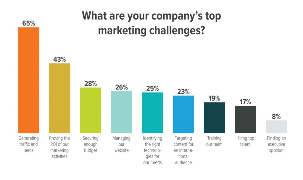 marketing challenges from hubspot