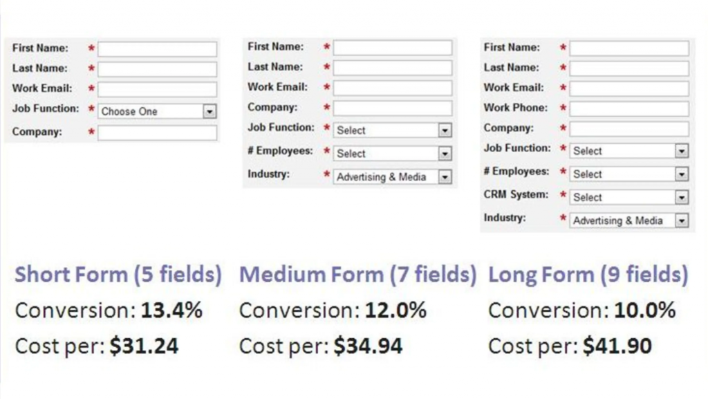 study showing correlation between no. of fields and conversion rate