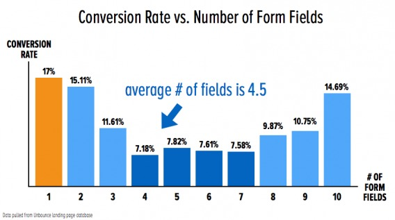 coblooms study on form fields and conversion rate