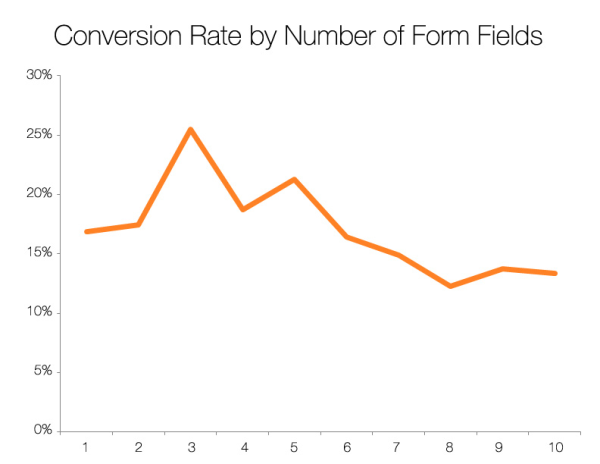 graph showing conversion rate by number of form fields