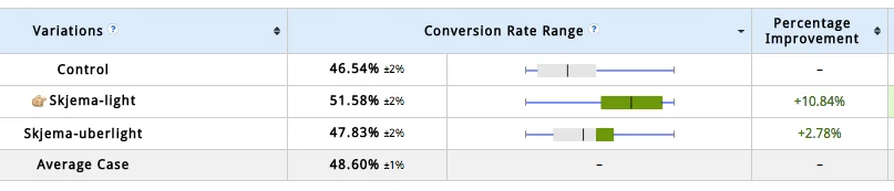 VWO experiment on conversion variation