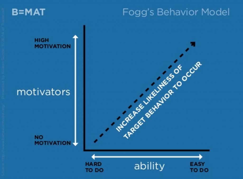 fogg's behavior model