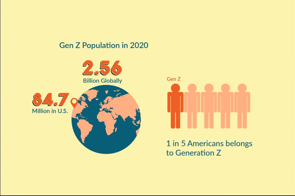gen z population graph