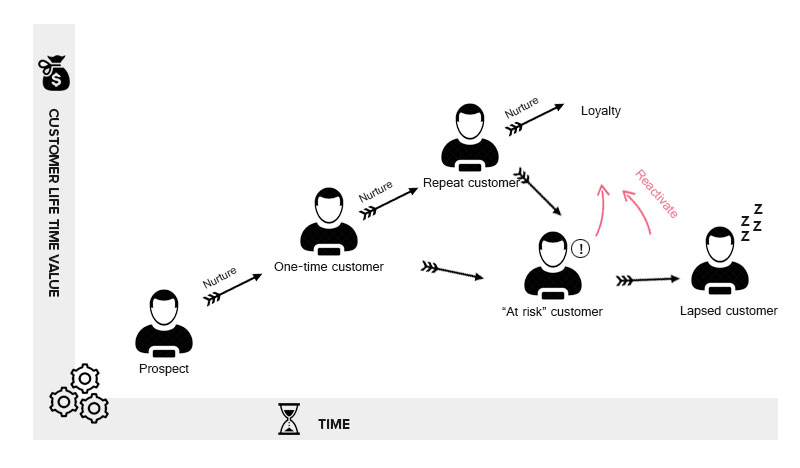 customer ltv graph